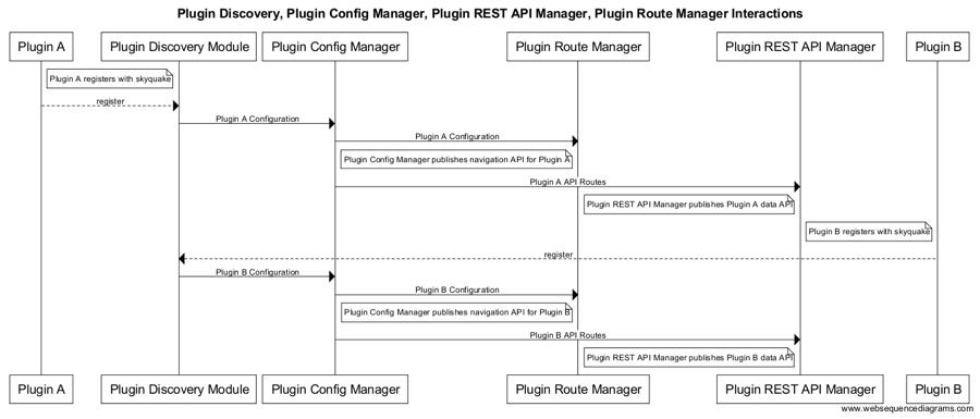 Developer HowTo for UI Module - OSM Public Wiki