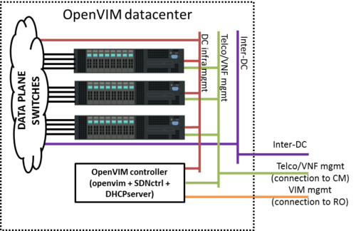 OpenVIM installation - OSM Public Wiki