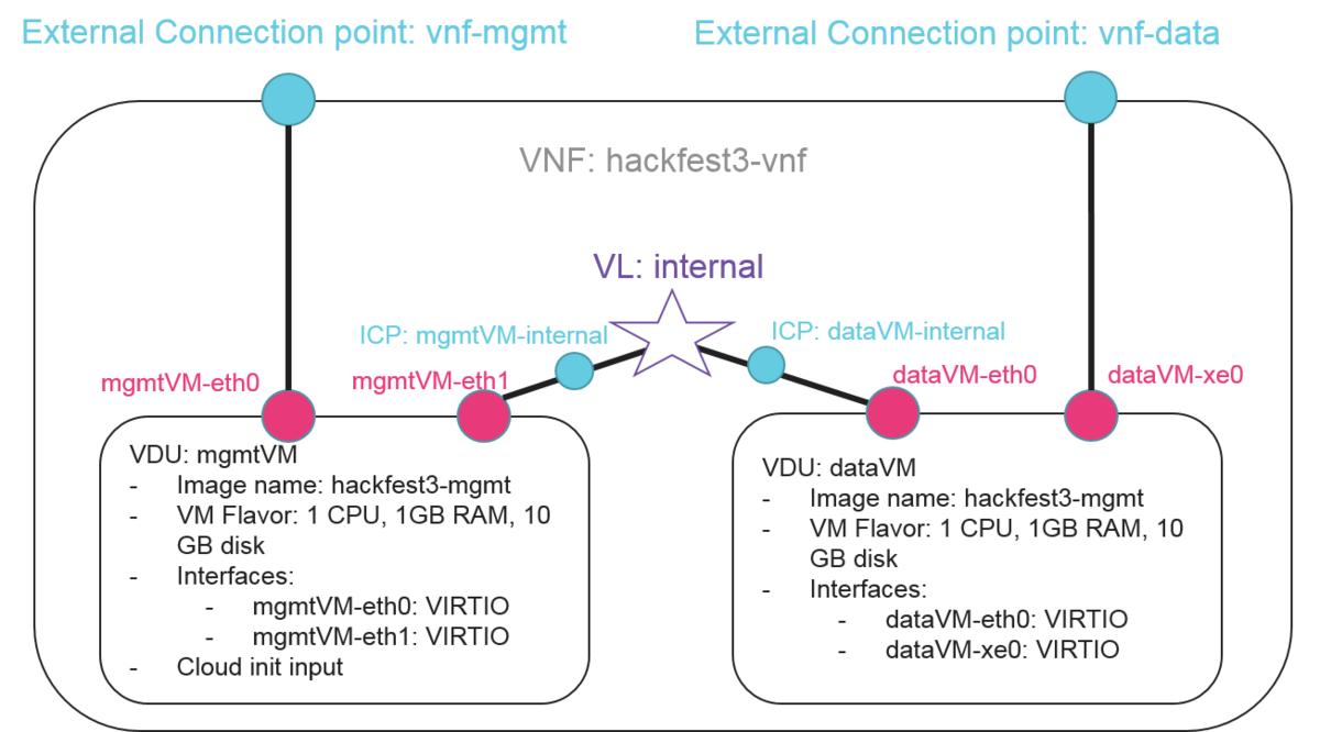 Index of /wikipub/images/thumb/5/5e/Cloudinit_vnf png