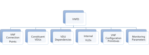Vnfd objects.png