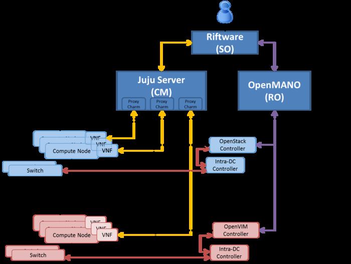 Release 0 Logical Architecture Osm Public Wiki