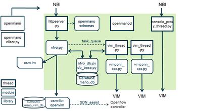 Developer HowTo for RO Module - OSM Public Wiki