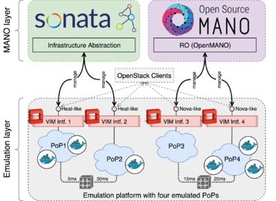 VIM emulator - OSM Public Wiki